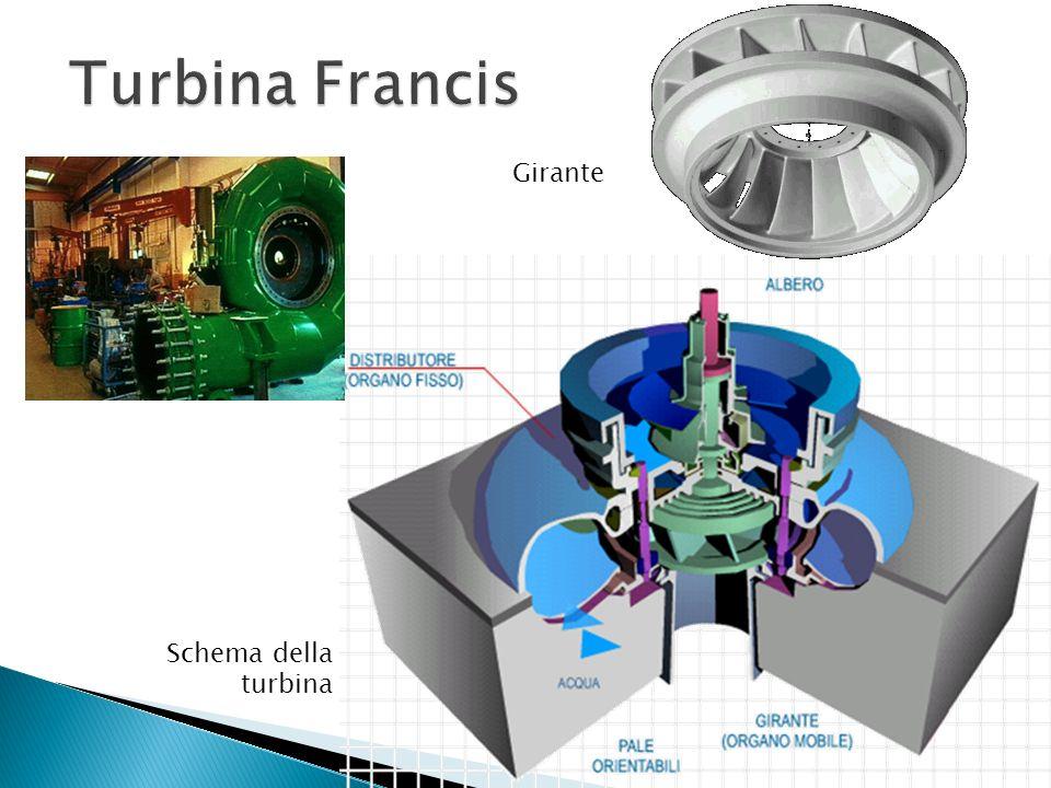Girante Schema della turbina