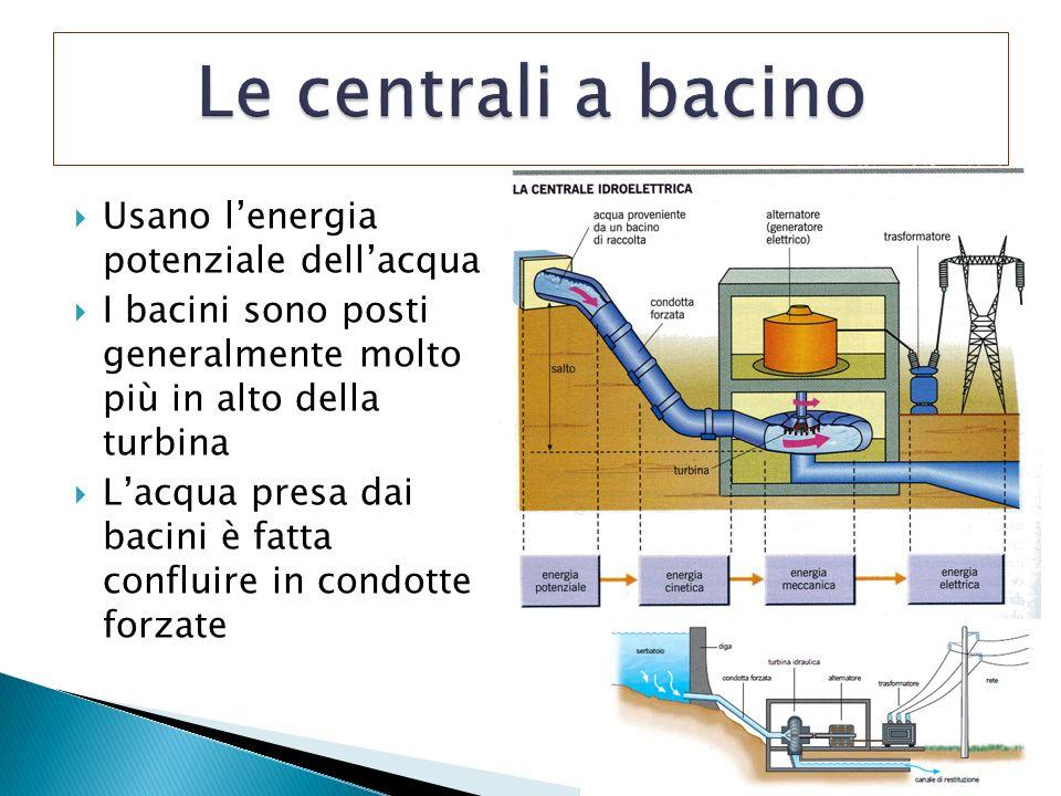 Usano lenergia potenziale dellacqua I bacini sono posti generalmente molto più in alto della turbina Lacqua presa dai bacini è fatta confluire in cond