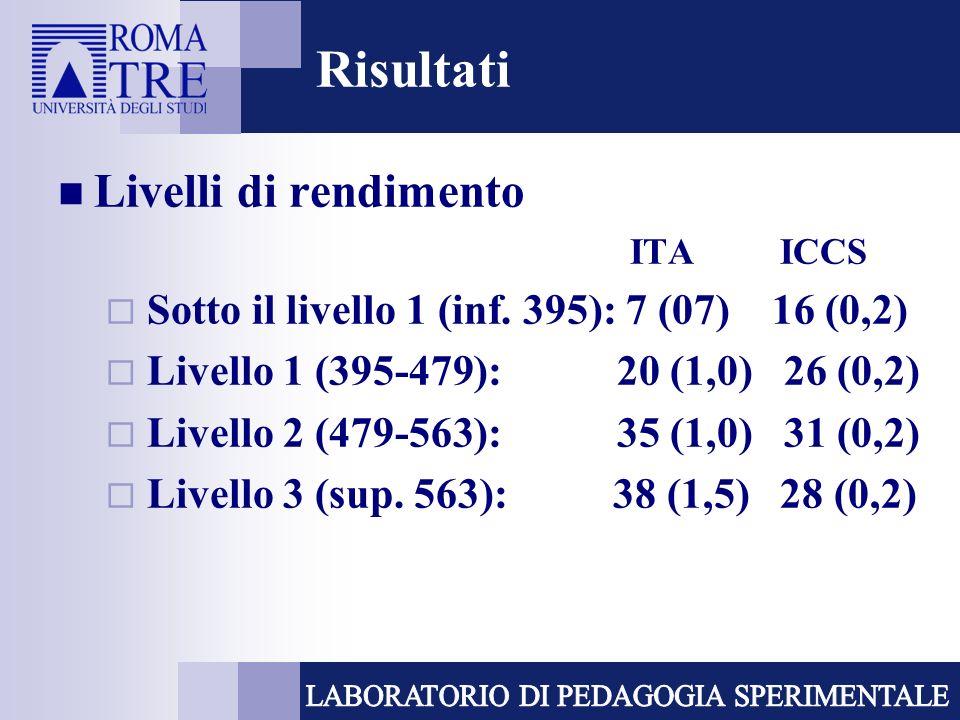 Risultati Livelli di rendimento ITA ICCS Sotto il livello 1 (inf.
