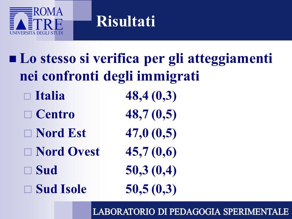 Risultati Lo stesso si verifica per gli atteggiamenti nei confronti degli immigrati Italia 48,4 (0,3) Centro48,7 (0,5) Nord Est47,0 (0,5) Nord Ovest45,7 (0,6) Sud50,3 (0,4) Sud Isole50,5 (0,3)