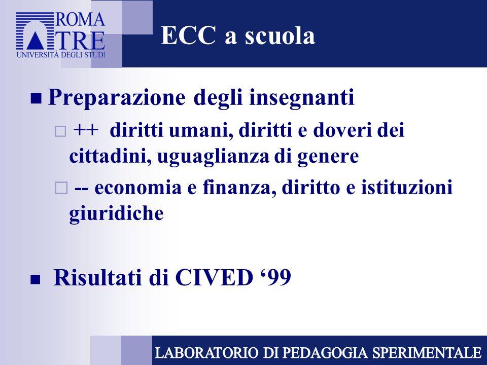 ECC a scuola Preparazione degli insegnanti ++ diritti umani, diritti e doveri dei cittadini, uguaglianza di genere -- economia e finanza, diritto e istituzioni giuridiche Risultati di CIVED 99