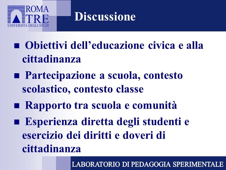 Discussione Obiettivi delleducazione civica e alla cittadinanza Partecipazione a scuola, contesto scolastico, contesto classe Rapporto tra scuola e comunità Esperienza diretta degli studenti e esercizio dei diritti e doveri di cittadinanza