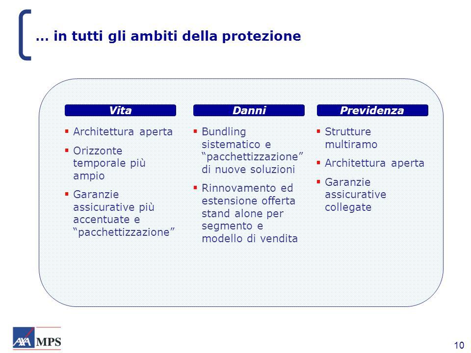 10 … in tutti gli ambiti della protezione Architettura aperta Orizzonte temporale più ampio Garanzie assicurative più accentuate e pacchettizzazione V