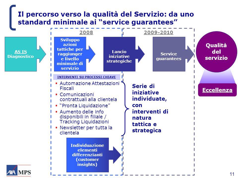 11 2009-20102008 Il percorso verso la qualità del Servizio: da uno standard minimale ai service guarantees AS IS Diagnostico Sviluppo azioni tattiche