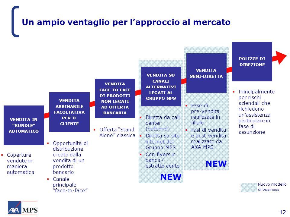 12 NEW Un ampio ventaglio per lapproccio al mercato VENDITA ABBINABILE FACOLTATIVA PER IL CLIENTE... VENDITA FACE-TO-FACE DI PRODOTTI NON LEGATI AD OF