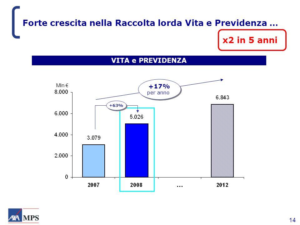 14 Forte crescita nella Raccolta lorda Vita e Previdenza … VITA e PREVIDENZA +17% per anno +17% per anno x2 in 5 anni +63% Mln