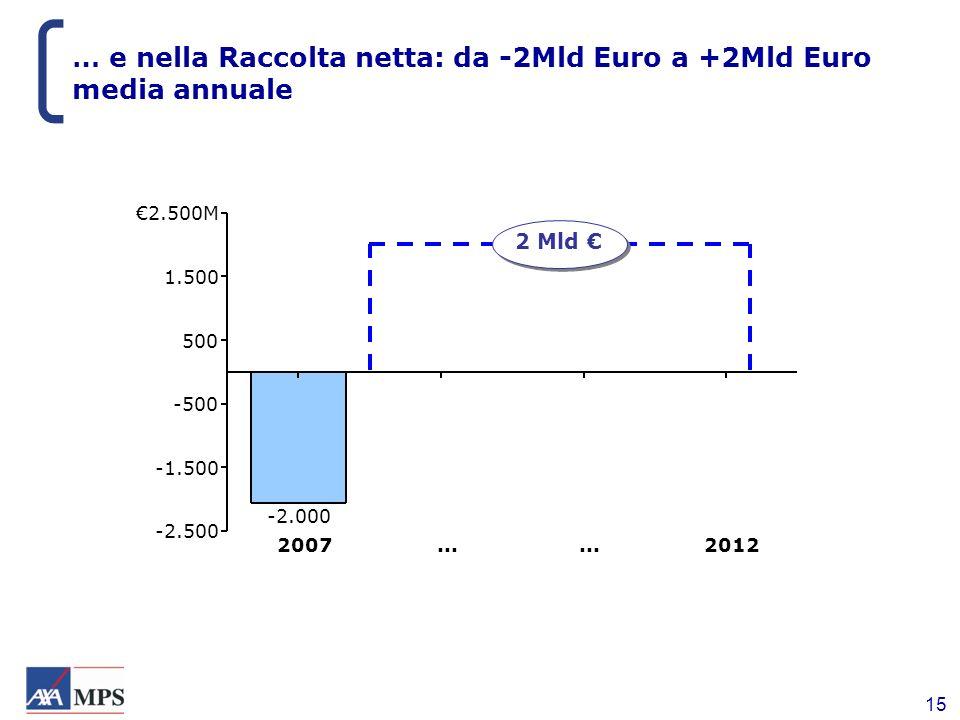 15 … e nella Raccolta netta: da -2Mld Euro a +2Mld Euro media annuale -2.500 -1.500 -500 500 1.500 2.500M 2007 -2.000... 2012 2 Mld