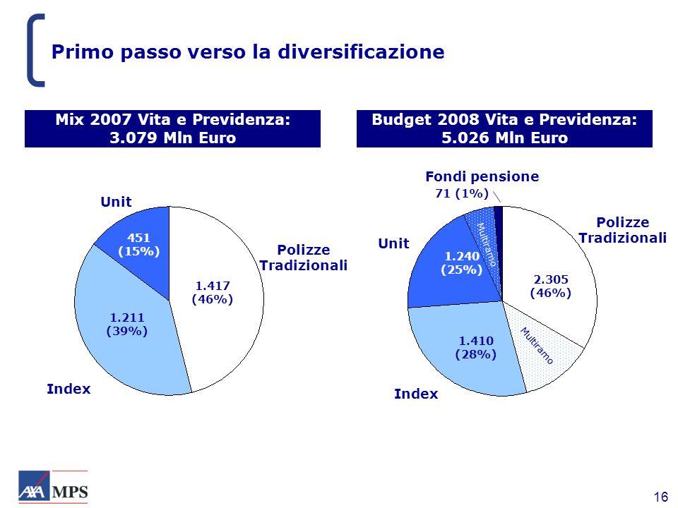 16 Primo passo verso la diversificazione Budget 2008 Vita e Previdenza: 5.026 Mln Euro Polizze Tradizionali Unit Index Fondi pensione 2.305 (46%) 1.41