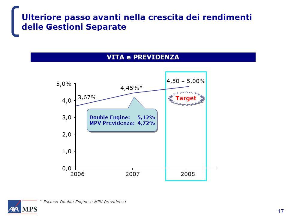 17 Ulteriore passo avanti nella crescita dei rendimenti delle Gestioni Separate VITA e PREVIDENZA Target 0,0 1,0 2,0 3,0 4,0 5,0% 4,45%* 200620072008