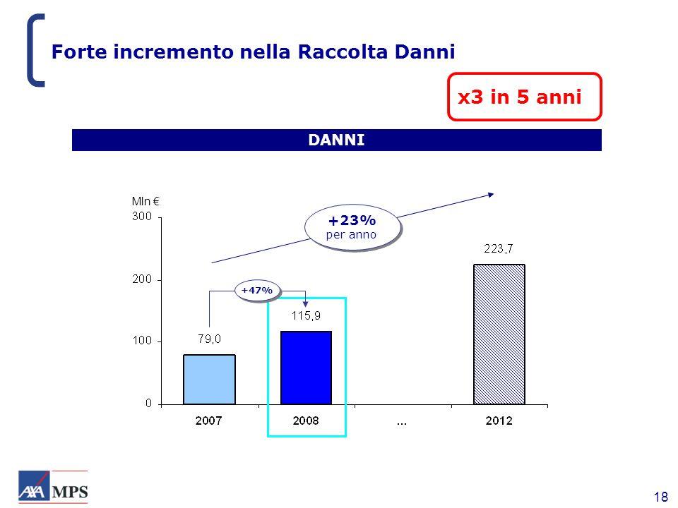 18 Forte incremento nella Raccolta Danni DANNI x3 in 5 anni +23% per anno +23% per anno +47% Mln