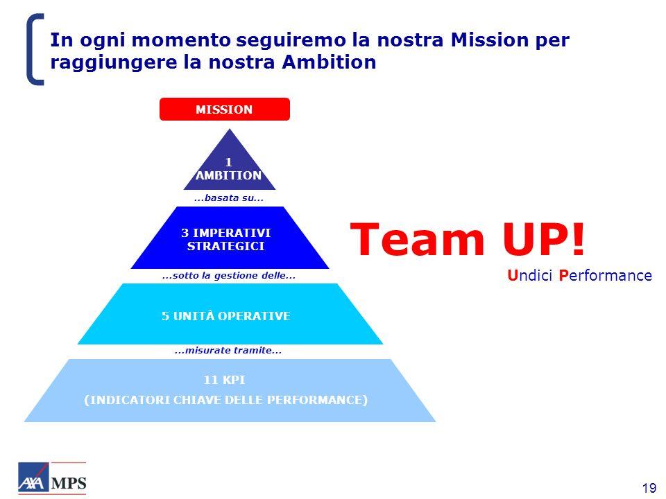 19 In ogni momento seguiremo la nostra Mission per raggiungere la nostra Ambition Team UP! Undici Performance 11 KPI (INDICATORI CHIAVE DELLE PERFORMA