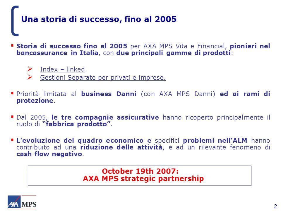 2 Una storia di successo, fino al 2005 Storia di successo fino al 2005 per AXA MPS Vita e Financial, pionieri nel bancassurance in Italia, con due pri