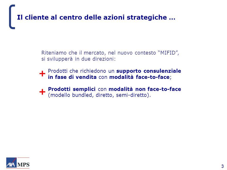 3 Riteniamo che il mercato, nel nuovo contesto MIFID, si svilupperà in due direzioni: +Prodotti che richiedono un supporto consulenziale in fase di ve