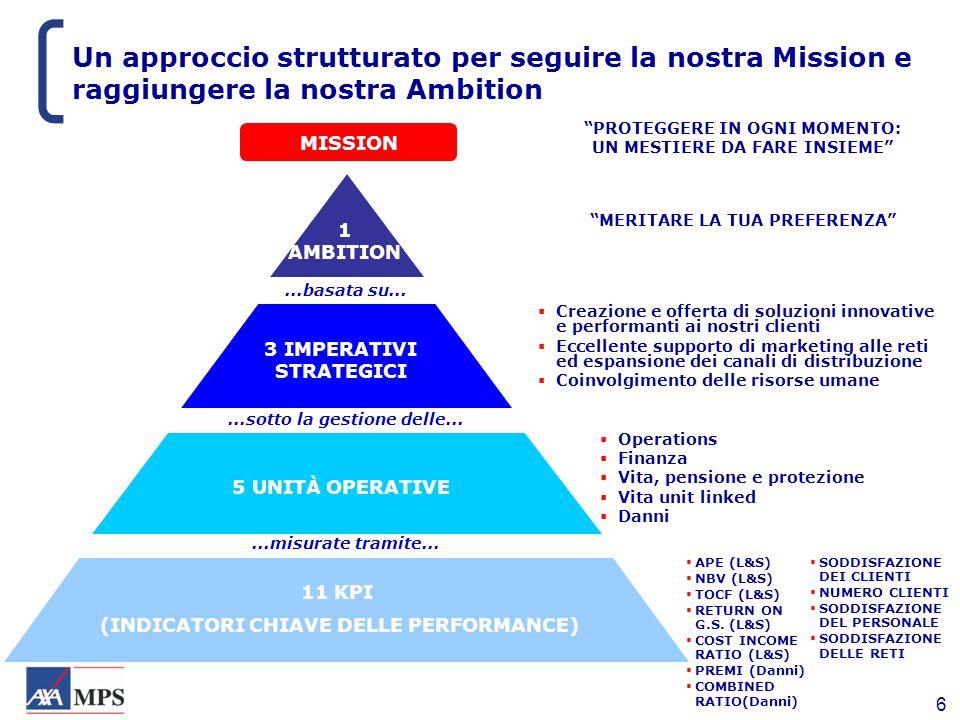 6 Un approccio strutturato per seguire la nostra Mission e raggiungere la nostra Ambition 11 KPI (INDICATORI CHIAVE DELLE PERFORMANCE) 5 UNITÀ OPERATI