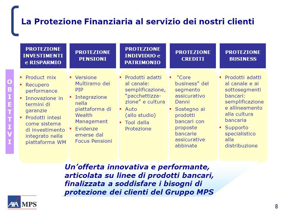 8 La Protezione Finanziaria al servizio dei nostri clienti PROTEZIONE INVESTIMENTI e RISPARMIO Product mix Recupero performance Innovazione in termini
