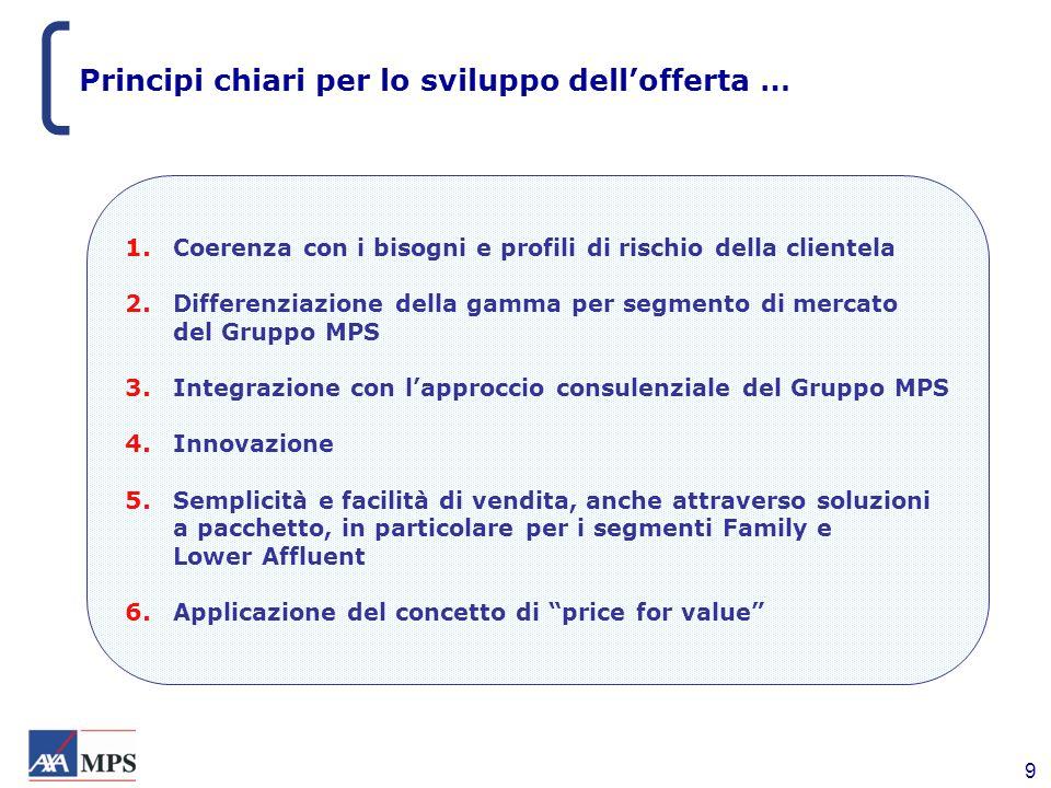9 1. Coerenza con i bisogni e profili di rischio della clientela 2. Differenziazione della gamma per segmento di mercato del Gruppo MPS 3. Integrazion