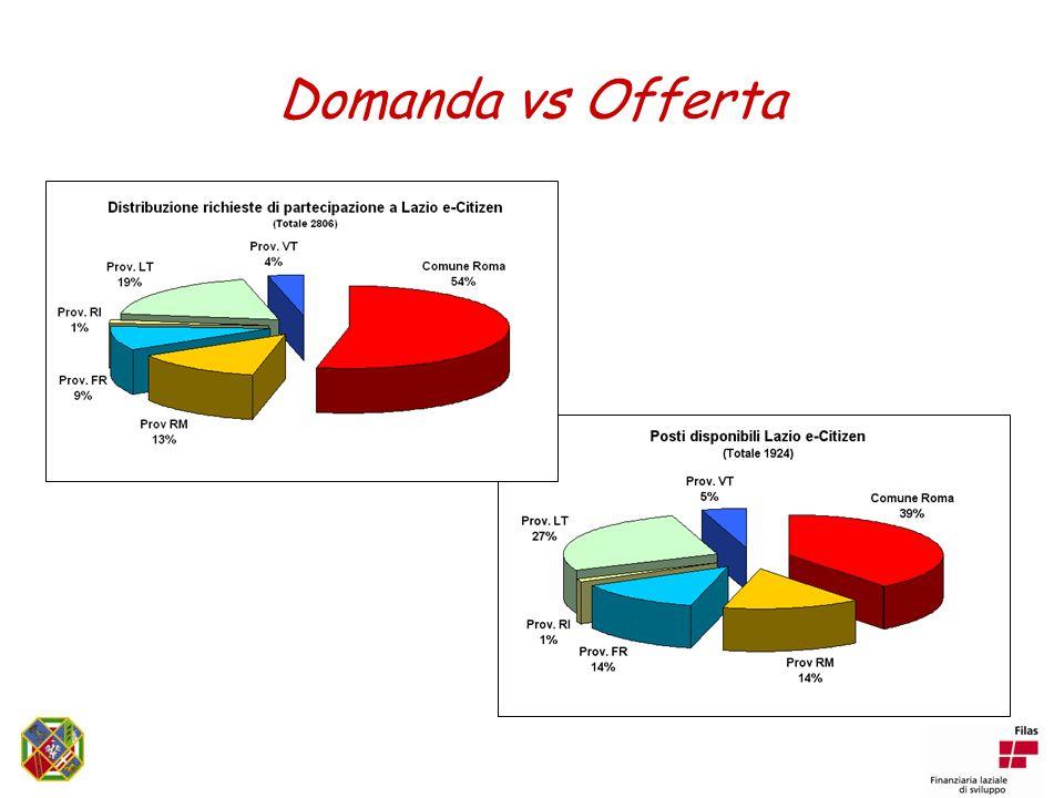 Domanda vs Offerta