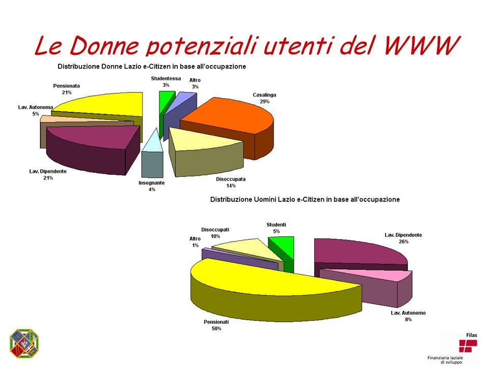 Le Donne potenziali utenti del WWW