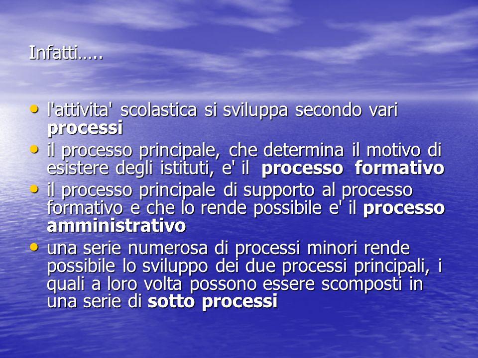 Infatti….. l'attivita' scolastica si sviluppa secondo vari processi l'attivita' scolastica si sviluppa secondo vari processi il processo principale, c