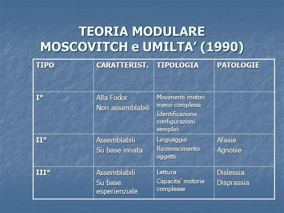 TEORIA MODULARE MOSCOVITCH e UMILTA (1990) TIPOCARATTERIST.TIPOLOGIAPATOLOGIE I° Alla Fodor Non assemblabili Movimenti motori meno complessi Identific