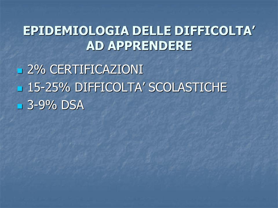 EPIDEMIOLOGIA DELLE DIFFICOLTA AD APPRENDERE 2% CERTIFICAZIONI 2% CERTIFICAZIONI 15-25% DIFFICOLTA SCOLASTICHE 15-25% DIFFICOLTA SCOLASTICHE 3-9% DSA