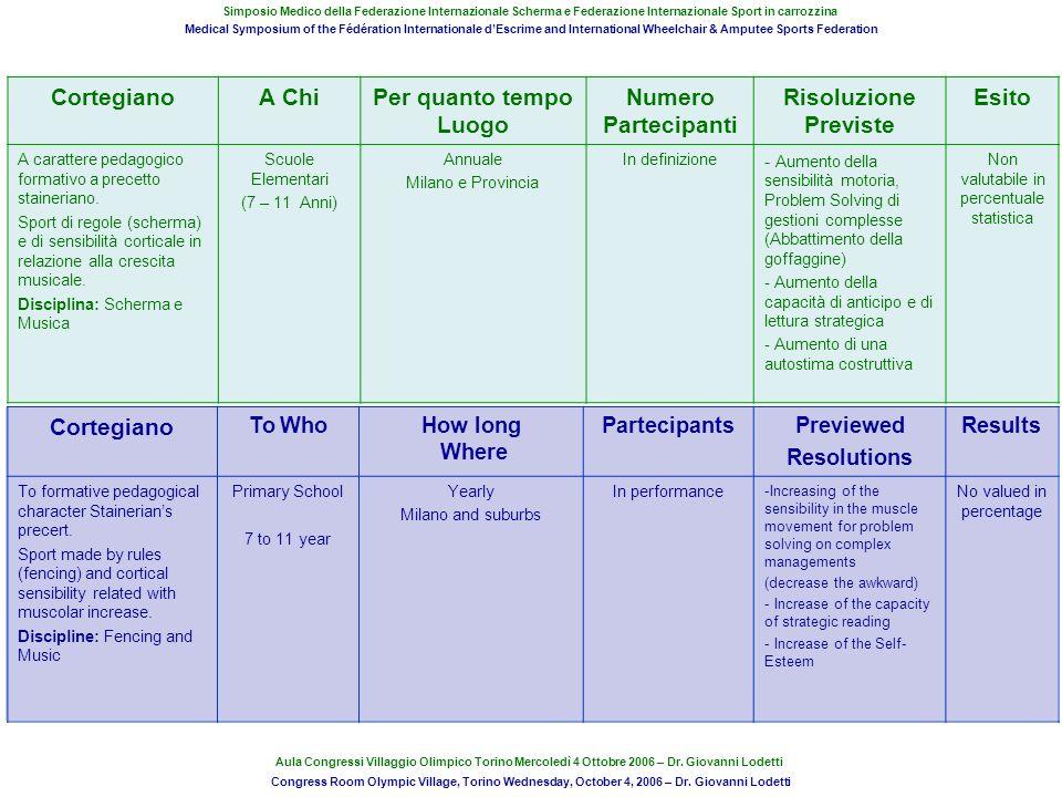 CortegianoA ChiPer quanto tempo Luogo Numero Partecipanti Risoluzione Previste Esito A carattere pedagogico formativo a precetto staineriano. Sport di