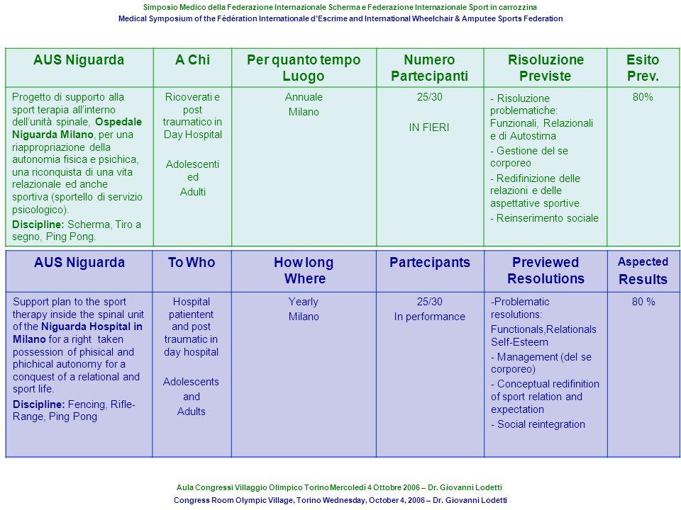 AUS NiguardaA ChiPer quanto tempo Luogo Numero Partecipanti Risoluzione Previste Esito Prev. Progetto di supporto alla sport terapia allinterno dellun