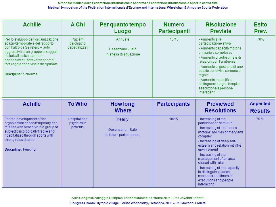AchilleA ChiPer quanto tempo Luogo Numero Partecipanti Risoluzione Previste Esito Prev. Per lo sviluppo dellorganizzazione spazio/temporale e del rapp