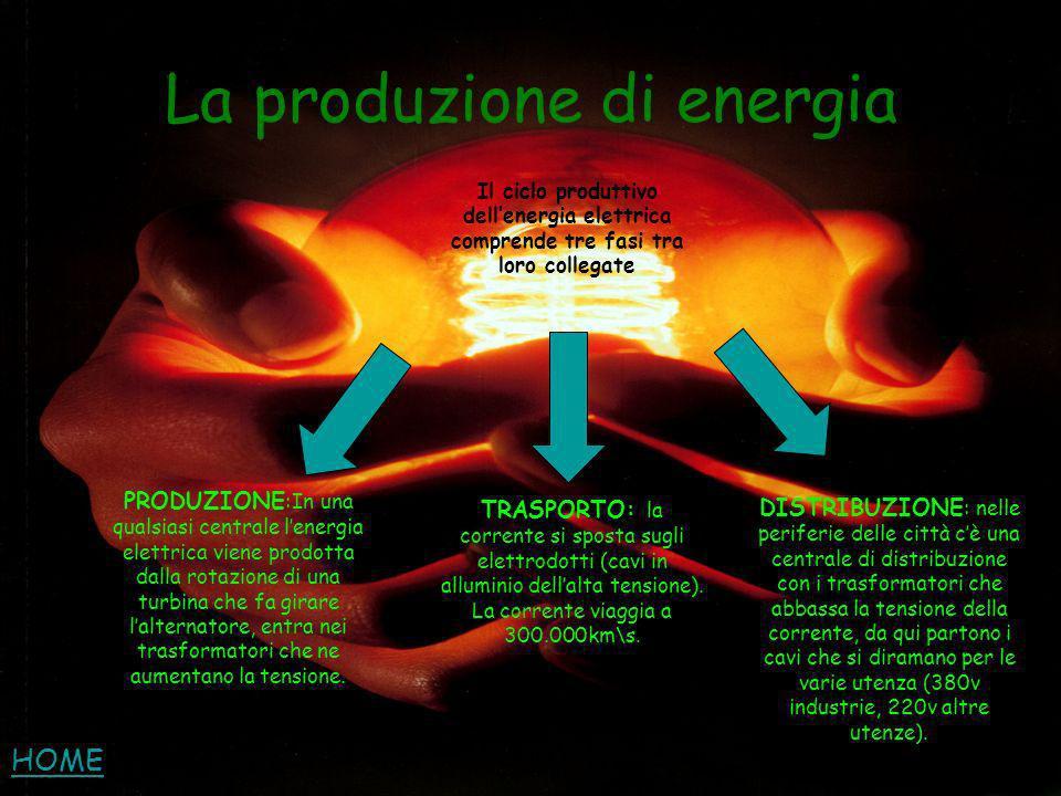 La produzione di energia Il ciclo produttivo dellenergia elettrica comprende tre fasi tra loro collegate PRODUZIONE :In una qualsiasi centrale lenergi
