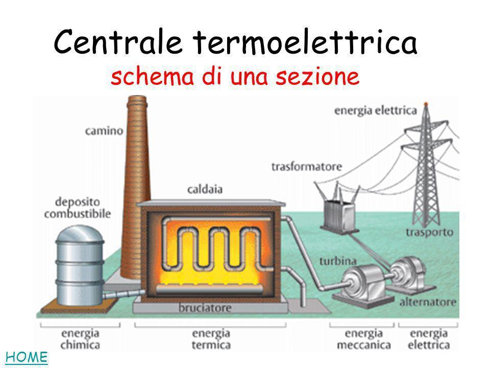 Centrale termoelettrica schema di una sezione HOME