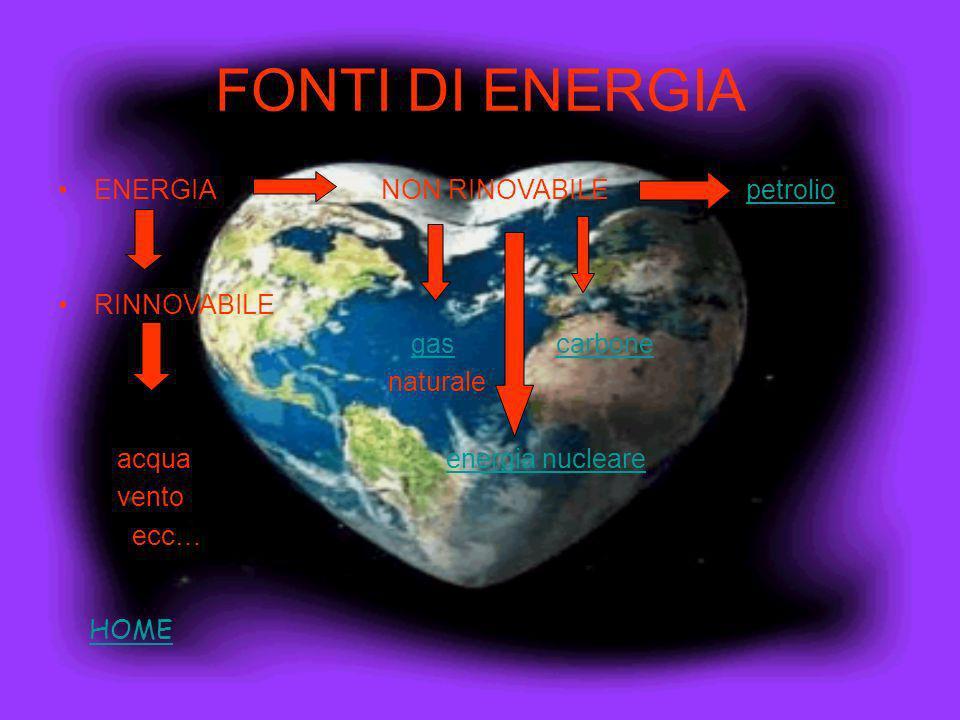 FONTI DI ENERGIA ENERGIA NON RINOVABILE petrolio RINNOVABILE gas carbone naturale acqua energia nucleare vento ecc… HOME