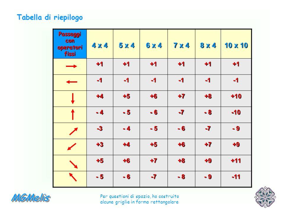 Passaggi con operatori fissi 4 x 4 5 x 4 6 x 4 7 x 4 8 x 4 10 x 10 +1+1+1+1+1+1 +4+5+6+7+8+10 - 4 - 5 - 6 -7 - 8 -10 -3 - 4 - 5 - 6 -7 - 9 +3+4+5+6+7+