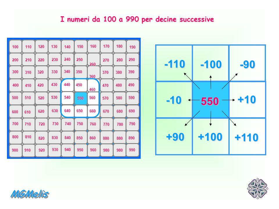 I numeri da 100 a 990 per decine successive 100 110 120130 140 150 160170180 190 200 300 400 500 600 700 800 900 210 310 410 510 610 710 810 910 220 2