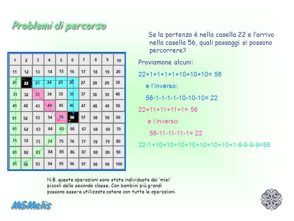 Se la partenza è nella casella 22 e larrivo nella casella 56, quali passaggi si possono percorrere? Proviamone alcuni: 22+1+1+1+1+10+10+10= 56 e linve