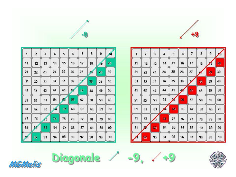 Griglia di numeri verticale 1 - 100 67 +11 +9 -9 -11 +1 -10 +10 Se si confronta questa griglia con quella dei numeri in orizzontale, si osserva che cambia il valore della riga e della colonna.