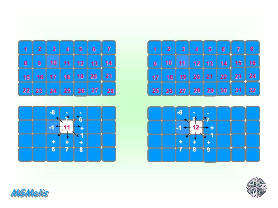 Passaggi con operatori fissi 4 x 4 5 x 4 6 x 4 7 x 4 8 x 4 10 x 10 +1+1+1+1+1+1 +4+5+6+7+8+10 - 4 - 5 - 6 -7 - 8 -10 -3 - 4 - 5 - 6 -7 - 9 +3+4+5+6+7+9 +5+6+7+8+9+11 - 5 - 6 -7 - 8 - 9 -11 Tabella di riepilogo Per questioni di spazio, ho costruito alcune griglie in forma rettangolare MGMelisMGMelis