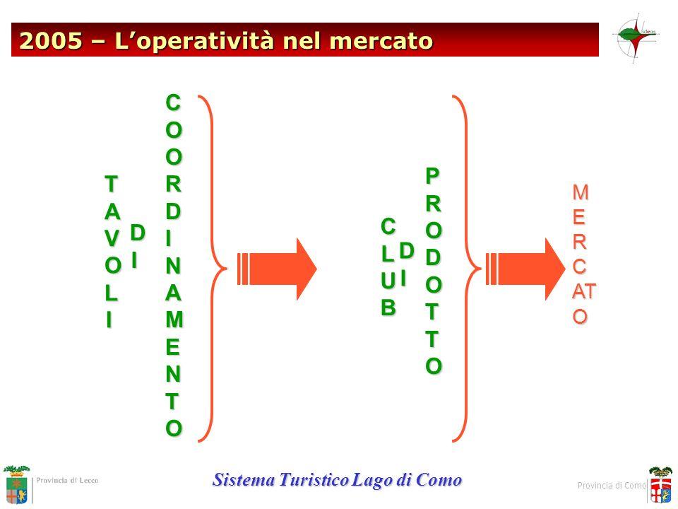 2005 – Loperatività nel mercato Sistema Turistico Lago di Como Provincia di Como TAVOLITAVOLITAVOLITAVOLI DIDIDIDI CLUBCLUBCLUBCLUB DIDIDIDI PRODOTTOP
