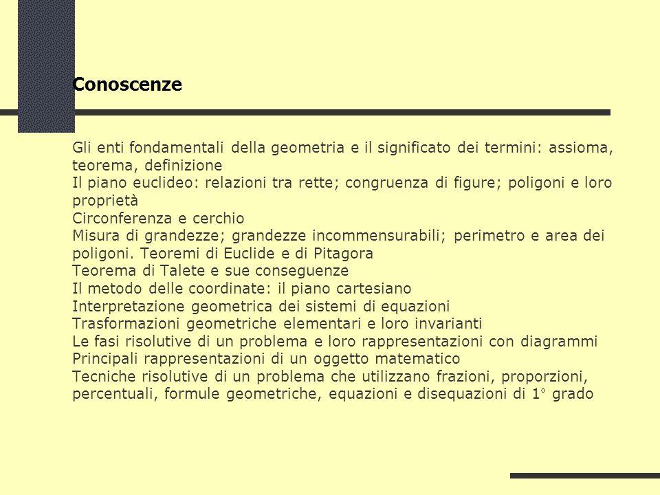 Conoscenze Gli enti fondamentali della geometria e il significato dei termini: assioma, teorema, definizione Il piano euclideo: relazioni tra rette; c