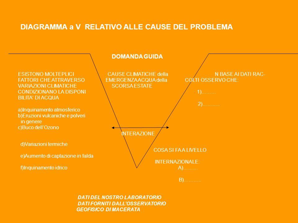 DIAGRAMMA a V RELATIVO ALLE CAUSE DEL PROBLEMA DOMANDA GUIDA ESISTONO MOLTEPLICI CAUSE CLIMATICHE della N BASE AI DATI RAC- FATTORI CHE ATTRAVERSO EMERGENZA ACQUA della COLTI OSSERVO CHE: VARIAZIONI CLIMATICHE SCORSA ESTATE CONDIZIONANO LA DISPONI 1)……… BILITA DI ACQUA 2)………..