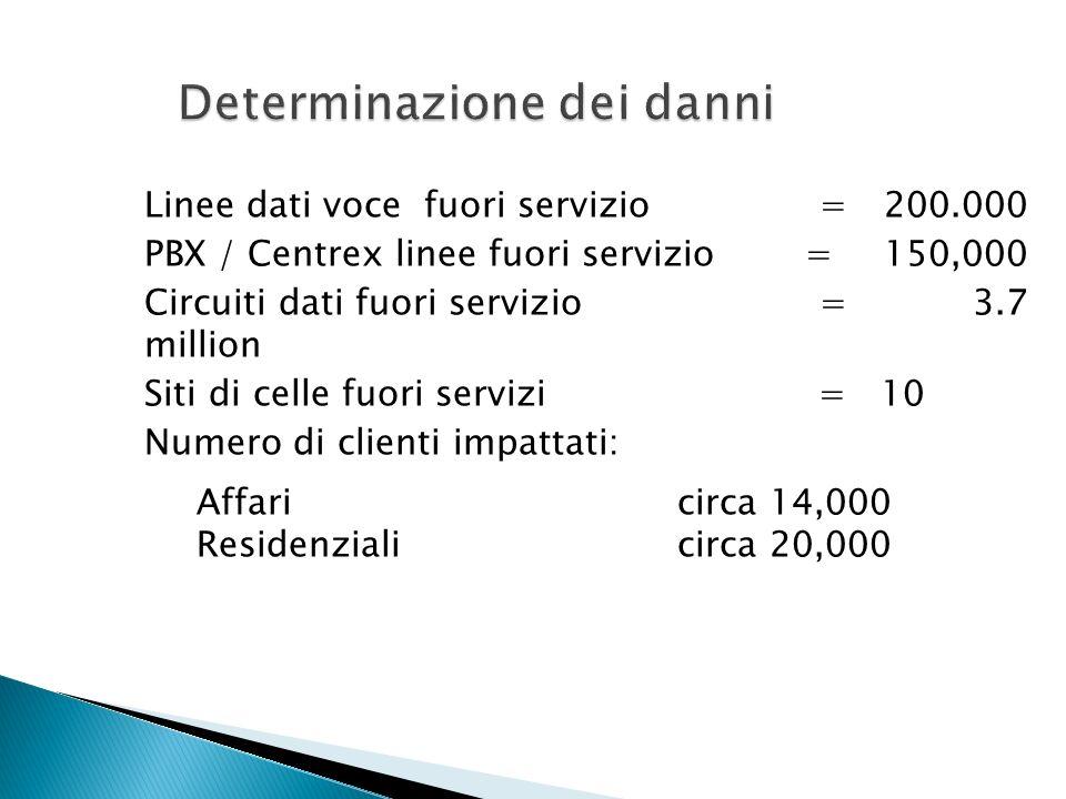 Linee dati voce fuori servizio = 200.000 PBX / Centrex linee fuori servizio = 150,000 Circuiti dati fuori servizio = 3.7 million Siti di celle fuori servizi = 10 Numero di clienti impattati: Affaricirca 14,000 Residenziali circa 20,000