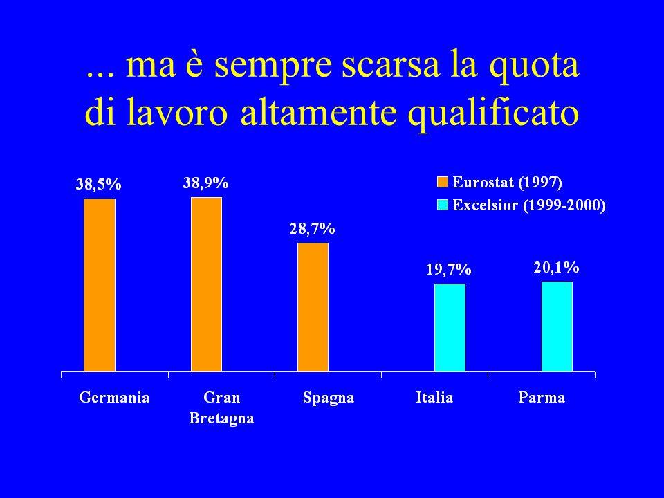... ma è sempre scarsa la quota di lavoro altamente qualificato