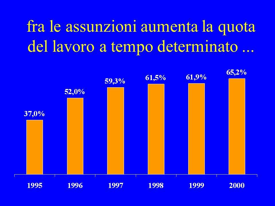 fra le assunzioni aumenta la quota del lavoro a tempo determinato...