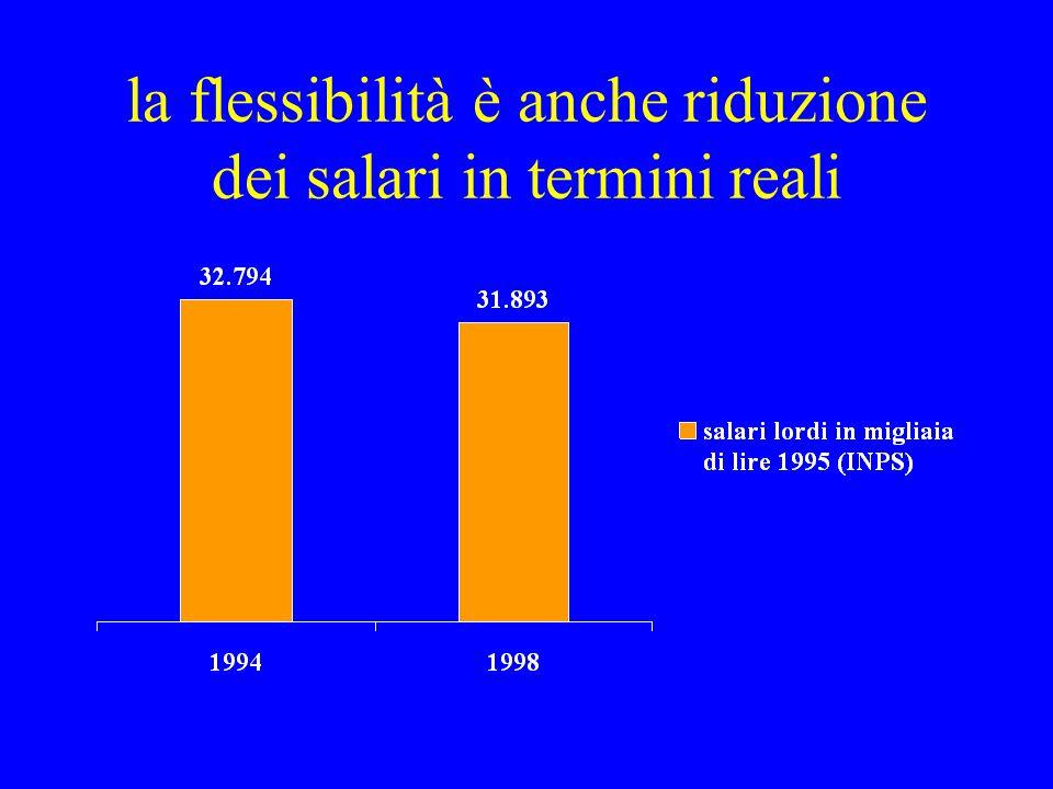 la flessibilità è anche riduzione dei salari in termini reali