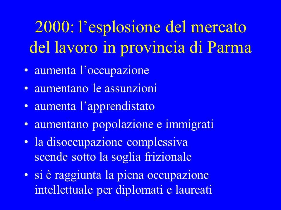 2000: lesplosione del mercato del lavoro in provincia di Parma aumenta loccupazione aumentano le assunzioni aumenta lapprendistato aumentano popolazione e immigrati la disoccupazione complessiva scende sotto la soglia frizionale si è raggiunta la piena occupazione intellettuale per diplomati e laureati