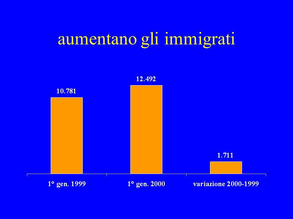 aumentano gli immigrati