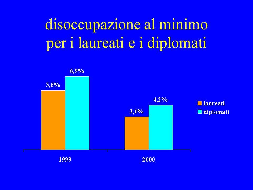 disoccupazione al minimo per i laureati e i diplomati