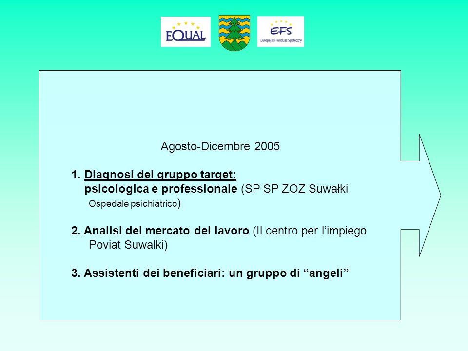 Modulo: Sviluppo di un sistema di supporto ai beneficiari e alle famiglie Da gennaio 2006: 6 mesi di lavoro intensivo e, quindi, di supporto 1.Corso di formazione: Superamento di deficit psicologici e legati alla personalità (Ospedale psichiatrico SP SP ZOZ) 2.