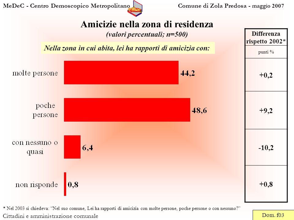 MeDeC - Centro Demoscopico Metropolitano Comune di Zola Predosa - maggio 2007 Cittadini e amministrazione comunale Amicizie nella zona di residenza (valori percentuali; n=500) Dom.