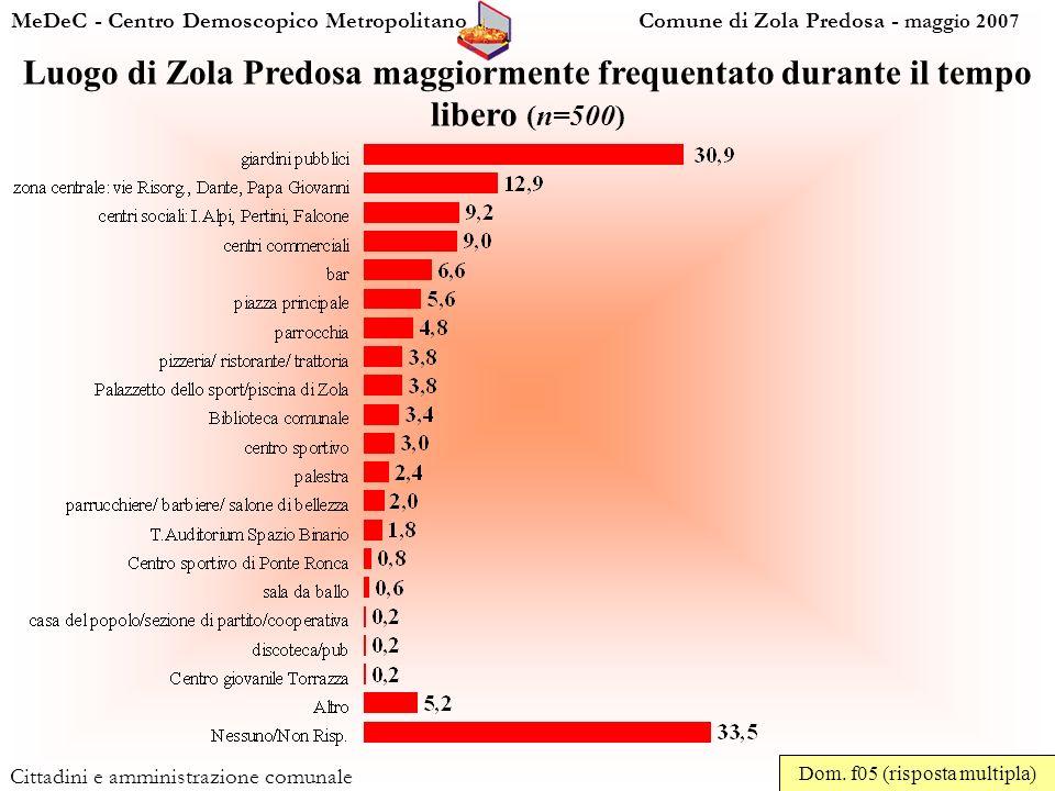 MeDeC - Centro Demoscopico Metropolitano Comune di Zola Predosa - maggio 2007 Cittadini e amministrazione comunale Luogo di Zola Predosa maggiormente frequentato durante il tempo libero (n=500) Dom.
