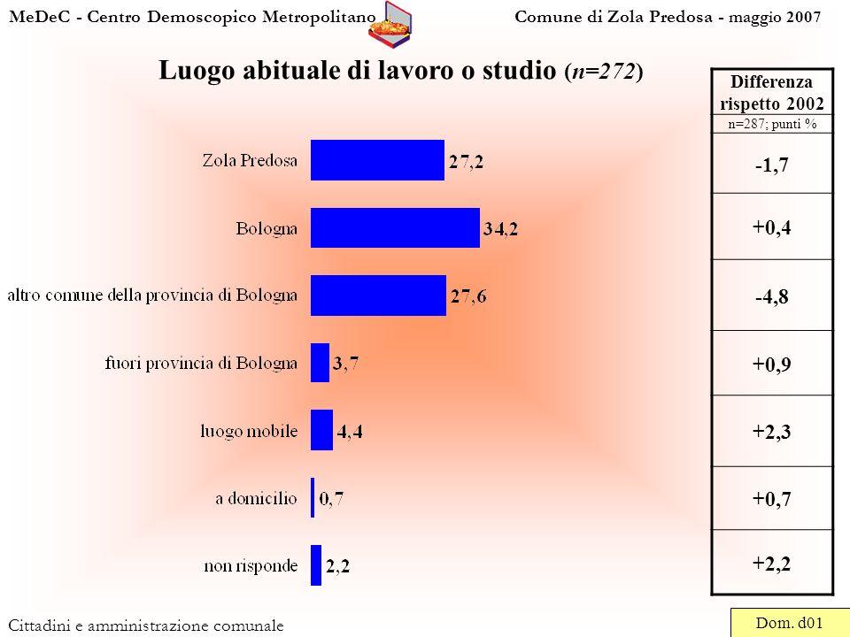 MeDeC - Centro Demoscopico Metropolitano Comune di Zola Predosa - maggio 2007 Cittadini e amministrazione comunale Luogo abituale di lavoro o studio (n=272) Dom.
